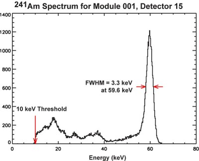 BAT gamma-ray line spectrum from an 241-Am radioactive source