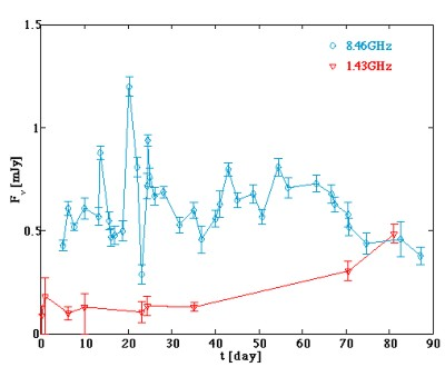 Radio emission and scintillation probes interaction of fireball with surrounding medium.