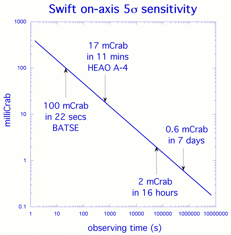 Swift on-axis 5-sigma sensitivity. See description in above text.