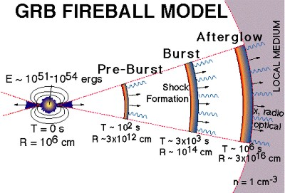 Stages of evolution of a gamma-ray fireball.