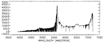 Data plot of 4 lyman-alpha forest. See Text