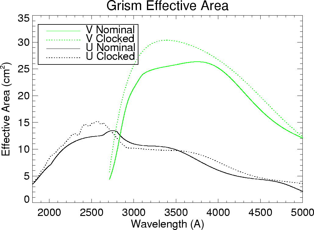 UVOT grism effective areas.
