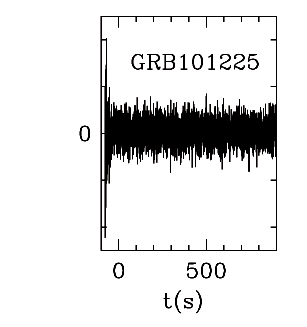 BAT Light Curve for GRB 101225A