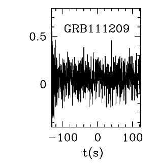 BAT Light Curve for GRBblc/111209A.png