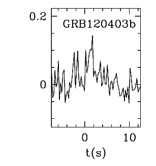 BAT Light Curve for GRB 120403B