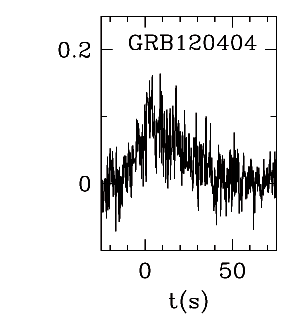 BAT Light Curve for GRB 120404A