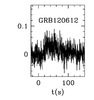 BAT Light Curve for GRB 120612A