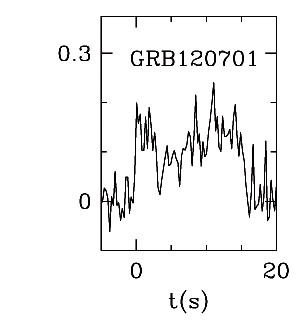 BAT Light Curve for GRB 120701A