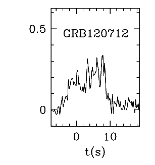 BAT Light Curve for GRB 120712A