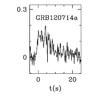 BAT Light Curve for GRB 120714A