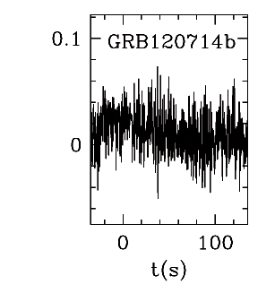 BAT Light Curve for GRBblc/120714B.png