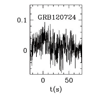 BAT Light Curve for GRB 120724A