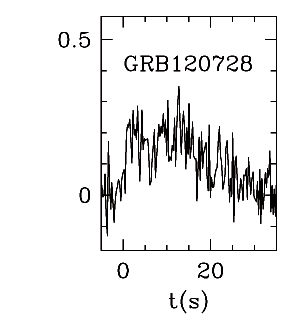 BAT Light Curve for GRB 120728A