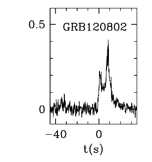 BAT Light Curve for GRB 120802A
