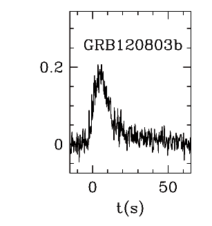 BAT Light Curve for GRB 120803B