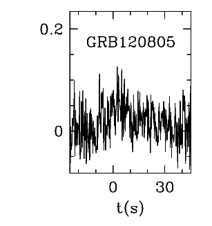 BAT Light Curve for GRBblc/120805A.png
