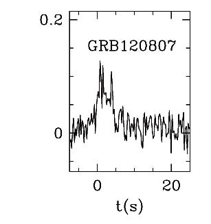 BAT Light Curve for GRB 120807A