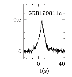 BAT Light Curve for GRBblc/120811C.png