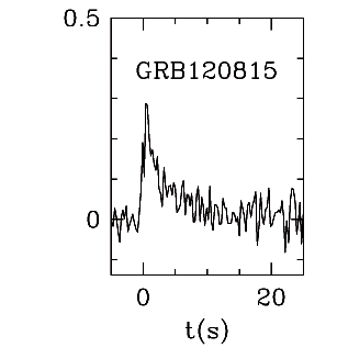 BAT Light Curve for GRB 120815A