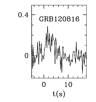 BAT Light Curve for GRB 120816A