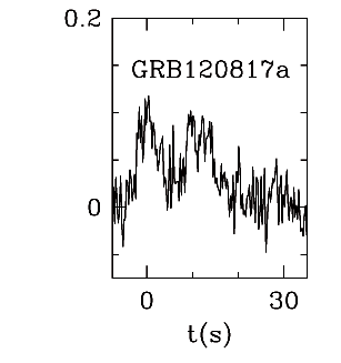 BAT Light Curve for GRB 120817A