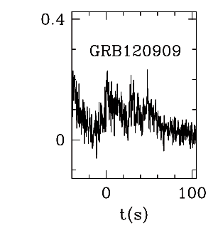 BAT Light Curve for GRB 120909A