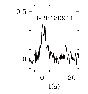 BAT Light Curve for GRBblc/120911A.png