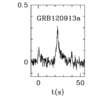 BAT Light Curve for GRB 120913A