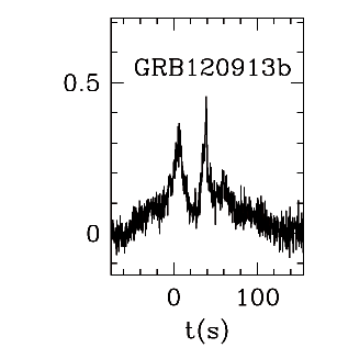 BAT Light Curve for GRBblc/120913B.png