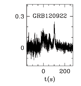 BAT Light Curve for GRB 120922A