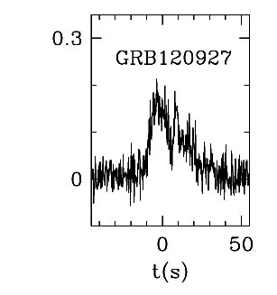 BAT Light Curve for GRB 120927A