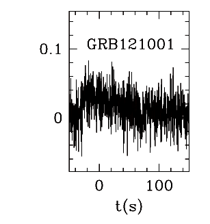 BAT Light Curve for GRB 121001A