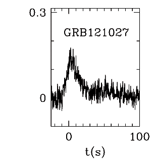 BAT Light Curve for GRBblc/121027A.png