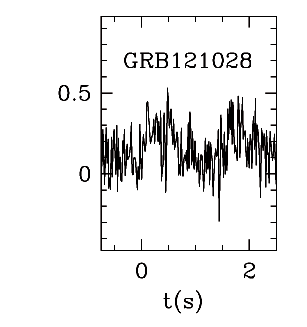 BAT Light Curve for GRB 121028A
