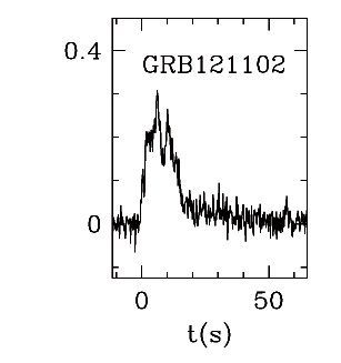 BAT Light Curve for GRBblc/121102A.png