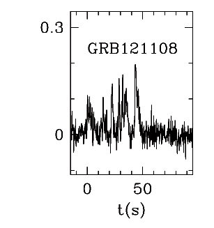 BAT Light Curve for GRB 121108A