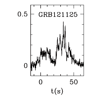 BAT Light Curve for GRBblc/121125A.png