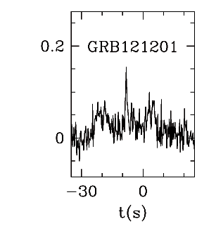 BAT Light Curve for GRB 121201A