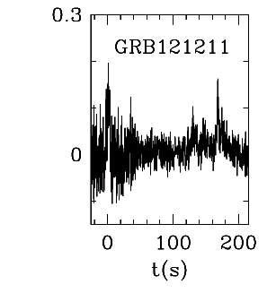 BAT Light Curve for GRB 121211A