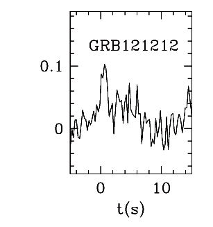BAT Light Curve for GRB 121212A