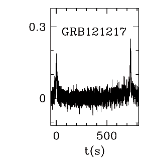 BAT Light Curve for GRBblc/121217A.png