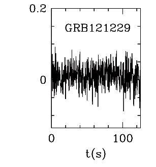 BAT Light Curve for GRB 121229A