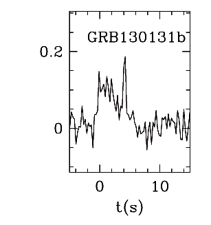 BAT Light Curve for GRB 130131B