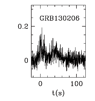 BAT Light Curve for GRB 130206A