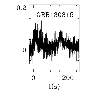 BAT Light Curve for GRB 130315A