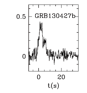 BAT Light Curve for GRBblc/130427B.png