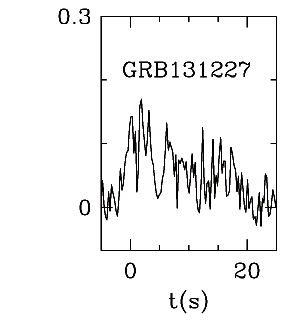 BAT Light Curve for GRB 131227A