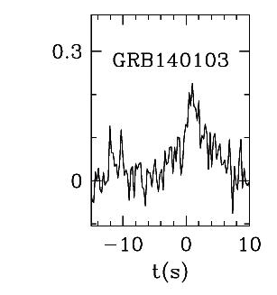 BAT Light Curve for GRB 140103A
