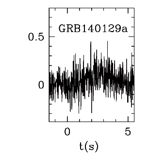 BAT Light Curve for GRB 140129A