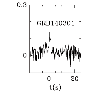 BAT Light Curve for GRB 140301A